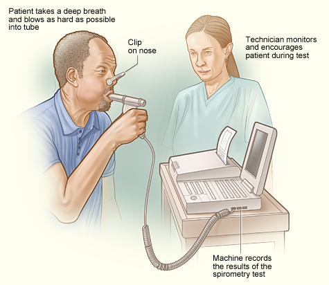 Description: Image result for spirometry